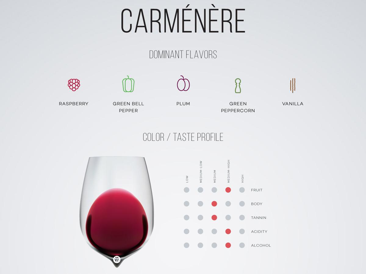 Carmenere Caudalia Wine Box Noviembre 2016 aromas