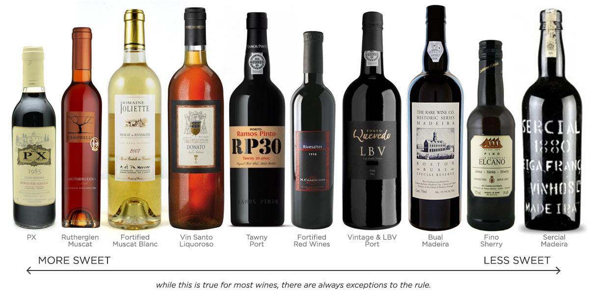 Vinos fortificados Caudalia Wine Box Enero 2017